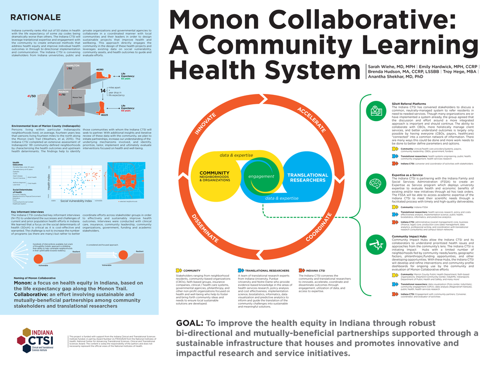 Poster depicting the work of the Indiana CTSI Monon Collaborative.  This initiative is working with community and partners to tackle health inequities and poor health outcomes in Indiana.